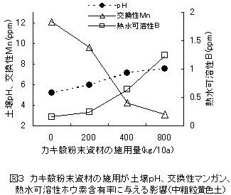 pH降下剤による土壌pH矯正とモモの落蕾症発生の軽減