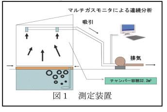 吸引 アンモニア 堆肥化中に発生するアンモニアを効率的に回収する吸引通気式堆肥化システム